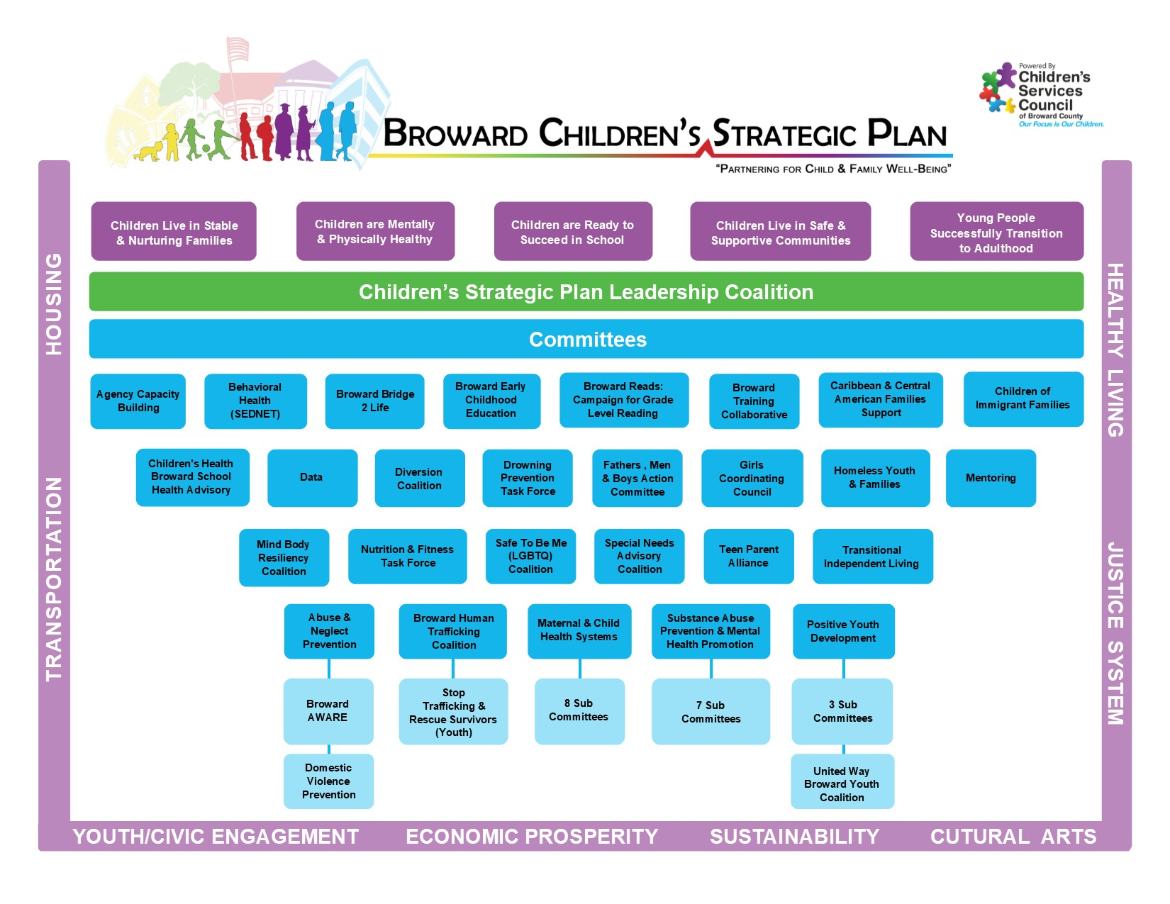 Broward Children's Strategic Plan Map