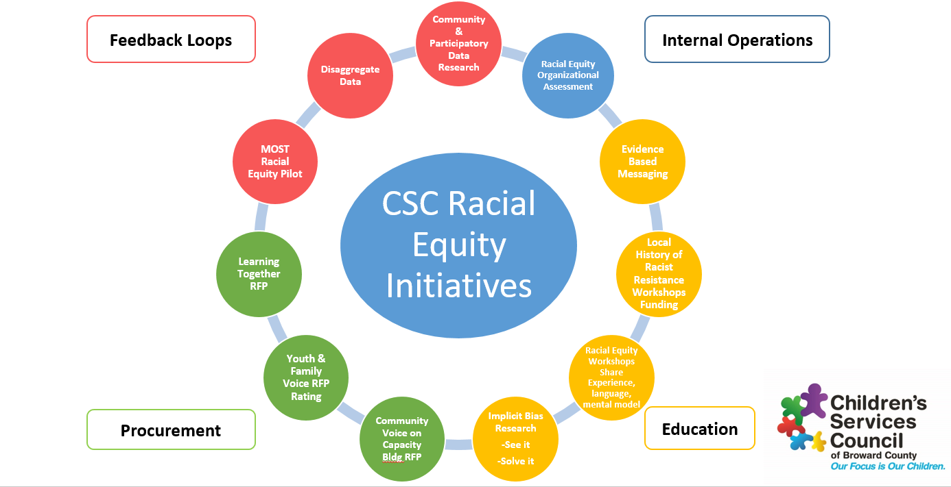Racial Equity By Children's Services Council
